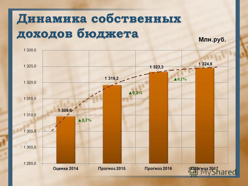 Динамика собственных доходов бюджета Млн.руб. 0,7 %
