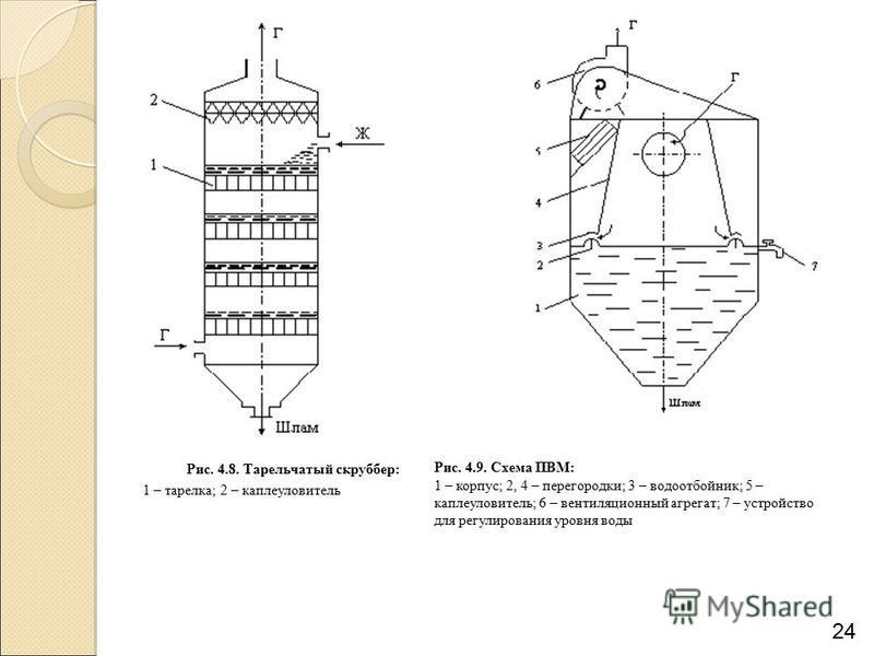 24 Рис. 4.8. Тарельчатый скруббер: 1 – тарелка; 2 – каплеуловитель Рис. 4.9. Схема ПВМ: 1 – корпус; 2, 4 – перегородки; 3 – водоотбойник; 5 – каплеуловитель; 6 – вентиляционный агрегат; 7 – устройство для регулирования уровня воды