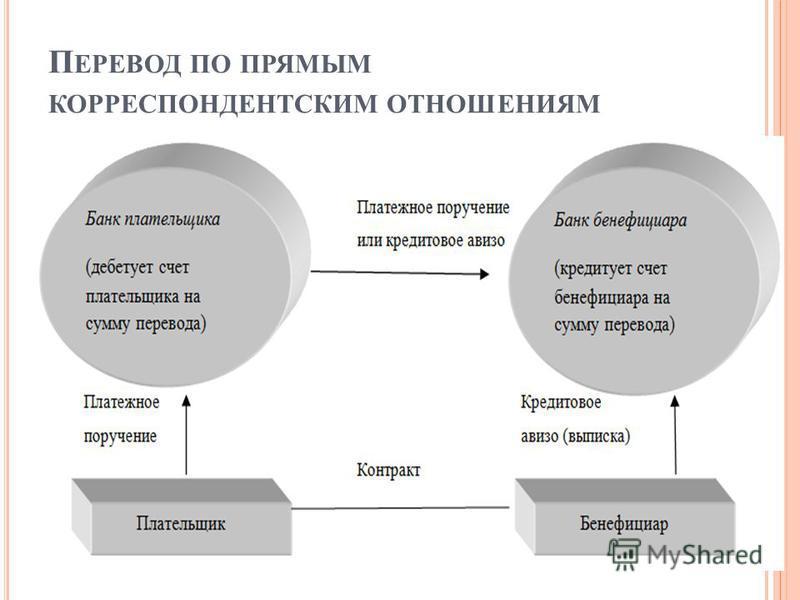 П ЕРЕВОД ПО ПРЯМЫМ КОРРЕСПОНДЕНТСКИМ ОТНОШЕНИЯМ
