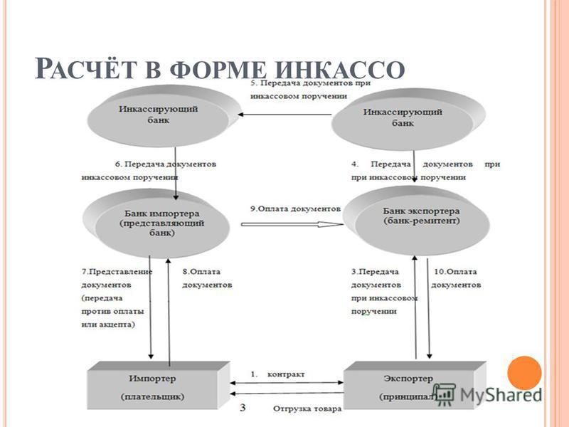 Р АСЧЁТ В ФОРМЕ ИНКАССО