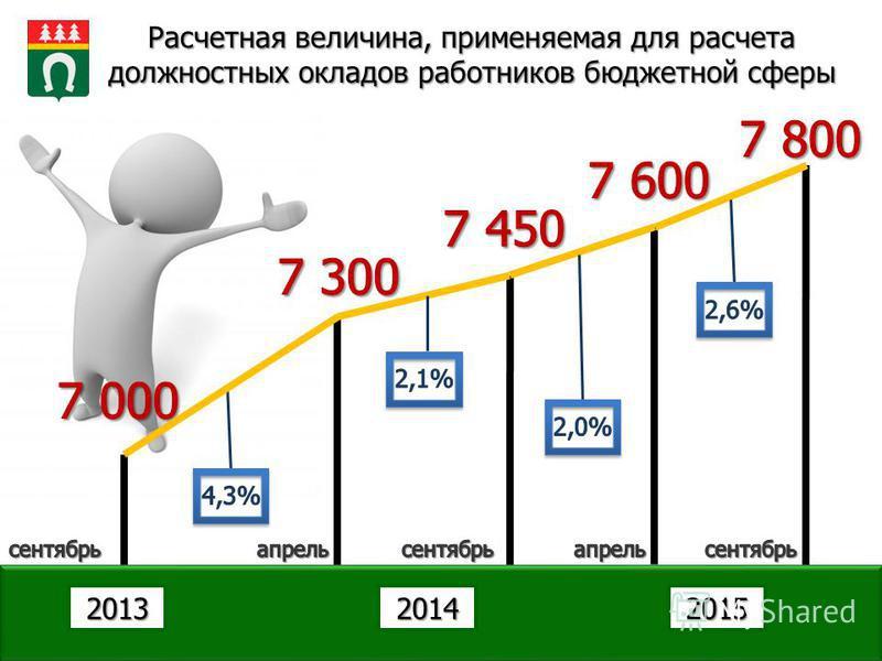 Расчетная величина, применяемая для расчета должностных окладов работников бюджетной сферы 201420152013