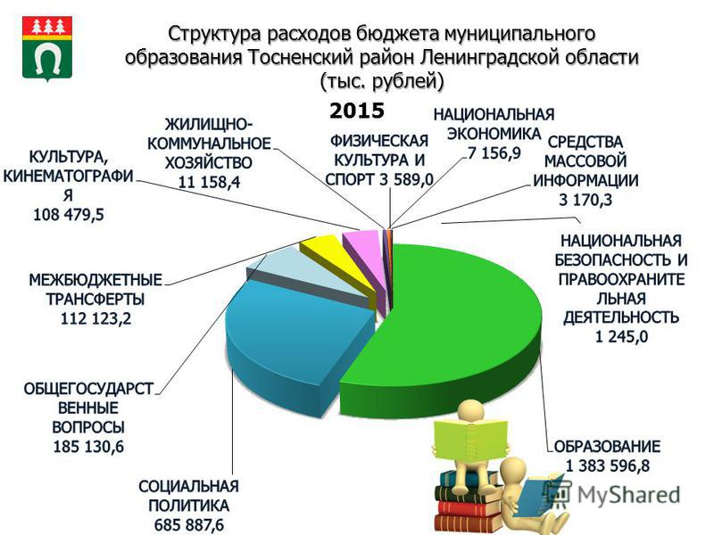 Структура расходов бюджета муниципального образования Тосненский район Ленинградской области (тыс. рублей)
