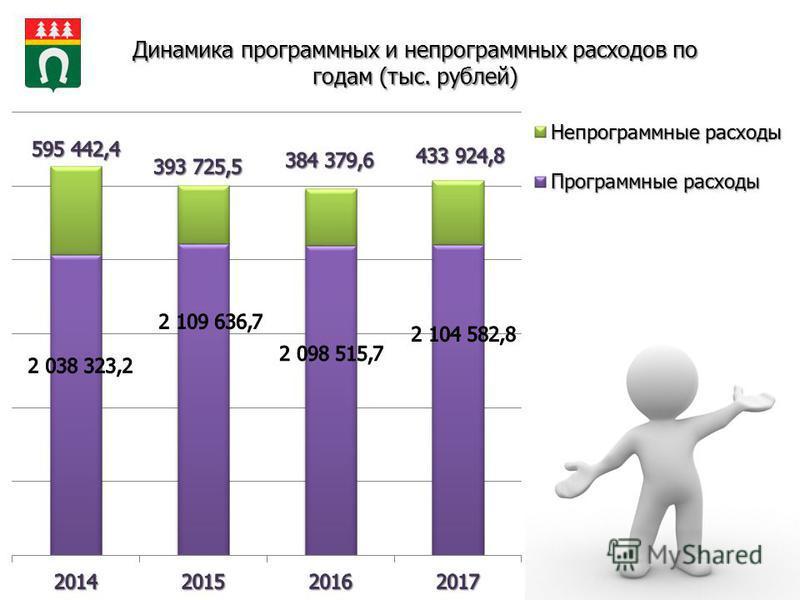 Динамика программных и непрограммных расходов по годам (тыс. рублей)