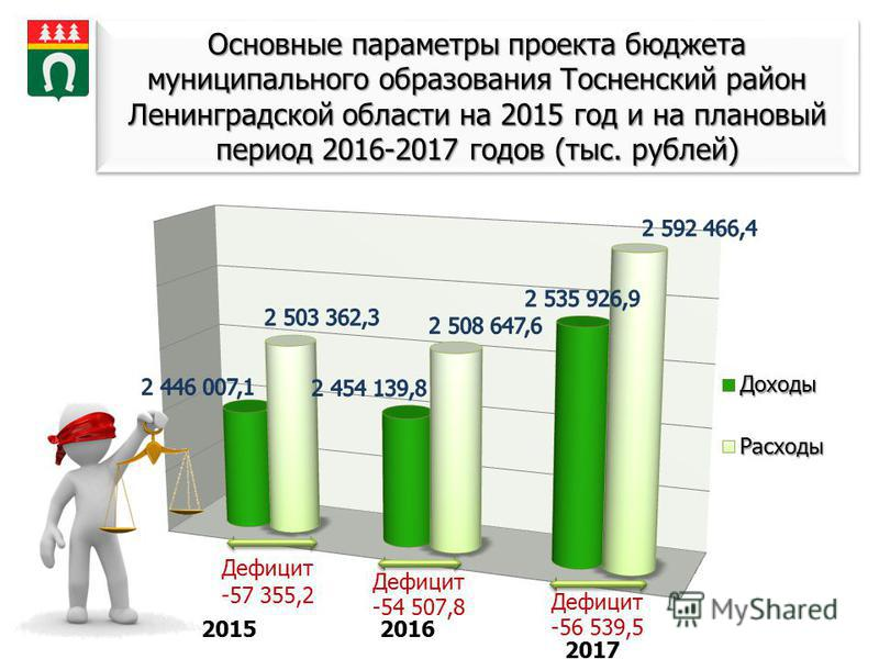Основные параметры проекта бюджета муниципального образования Тосненский район Ленинградской области на 2015 год и на плановый период 2016-2017 годов (тыс. рублей)