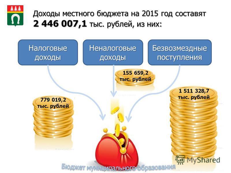 155 659,2 тыс. рублей Доходы местного бюджета на 2015 год составят 2 446 007,1 тыс. рублей, из них: Налоговые доходы Неналоговые доходы Безвозмездные поступления 779 019,2 тыс. рублей 1 511 328,7 тыс. рублей