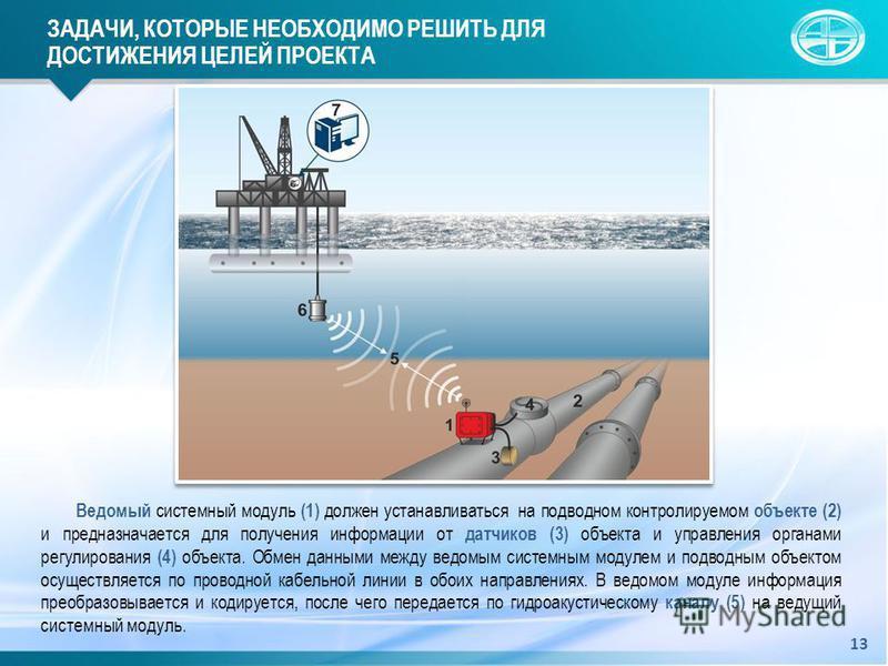 Ведомый системный модуль (1) должен устанавливаться на подводном контролируемом объекте (2) и предназначается для получения информации от датчиков (3) объекта и управления органами регулирования (4) объекта. Обмен данными между ведомым системным моду