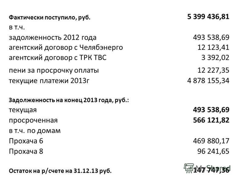 Фактически поступило, руб. 5 399 436,81 в т.ч. задолженность 2012 года 493 538,69 агентский договор с Челябэнерго 12 123,41 агентский договор с ТРК ТВС3 392,02 пени за просрочку оплаты 12 227,35 текущие платежи 2013 г 4 878 155,34 Задолженность на ко