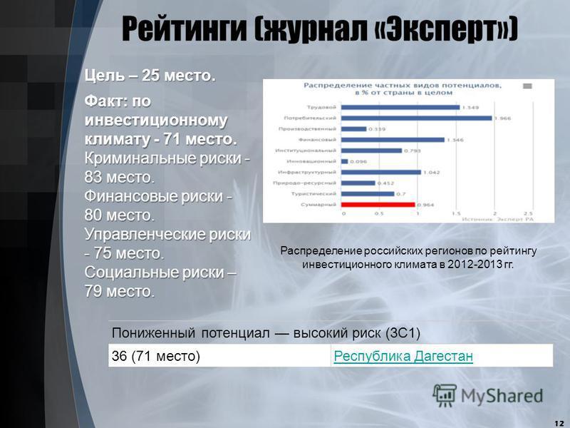 12 Пониженный потенциал высокий риск (3C1) 36 (71 место)Республика Дагестан Распределение российских регионов по рейтингу инвестиционного климата в 2012-2013 гг. Факт: по инвестиционному климату - 71 место. Криминальные риски - 83 место. Финансовые р