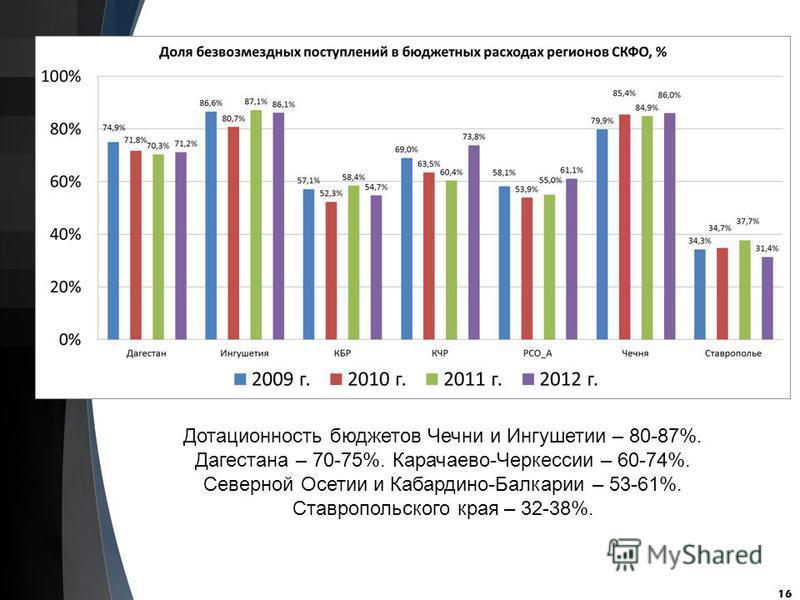 16 Дотационность бюджетов Чечни и Ингушетии – 80-87%. Дагестана – 70-75%. Карачаево-Черкессии – 60-74%. Северной Осетии и Кабардино-Балкарии – 53-61%. Ставропольского края – 32-38%.