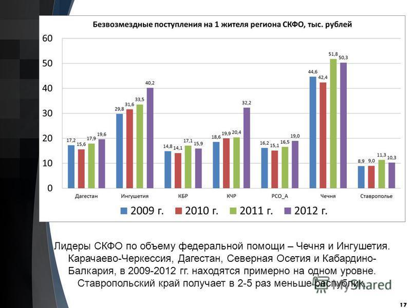 17 Лидеры СКФО по объему федеральной помощи – Чечня и Ингушетия. Карачаево-Черкессия, Дагестан, Северная Осетия и Кабардино- Балкария, в 2009-2012 гг. находятся примерно на одном уровне. Ставропольский край получает в 2-5 раз меньше республик.