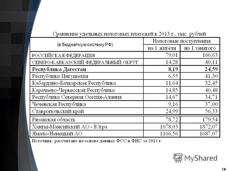 18 (в бюджетную систему РФ)