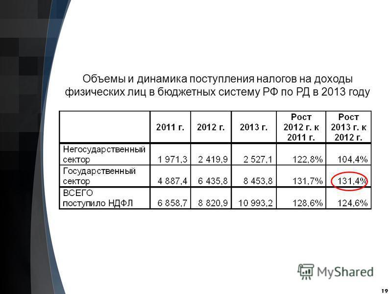 19 Объемы и динамика поступления налогов на доходы физических лиц в бюджетных систему РФ по РД в 2013 году