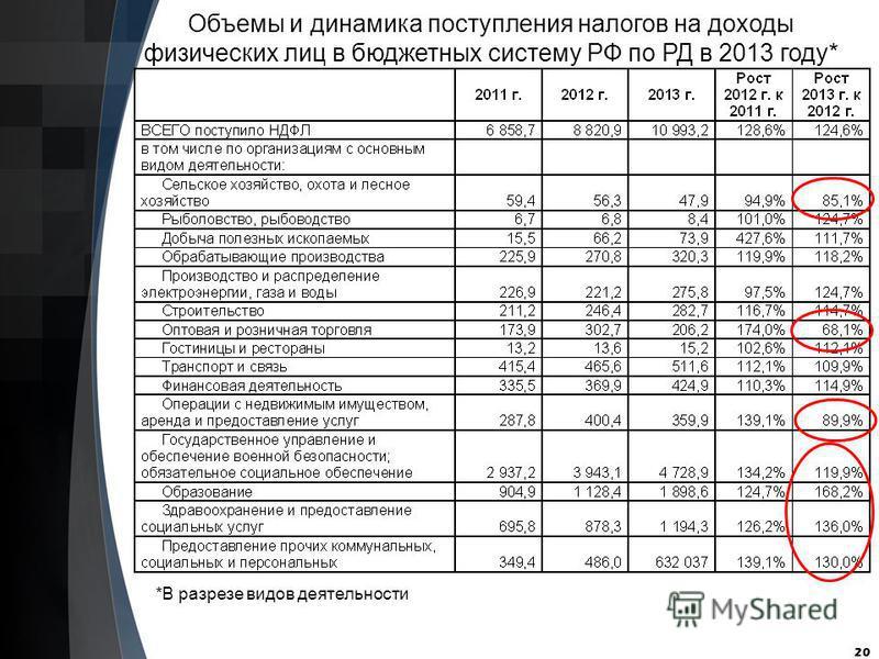 20 Объемы и динамика поступления налогов на доходы физических лиц в бюджетных систему РФ по РД в 2013 году* *В разрезе видов деятельности
