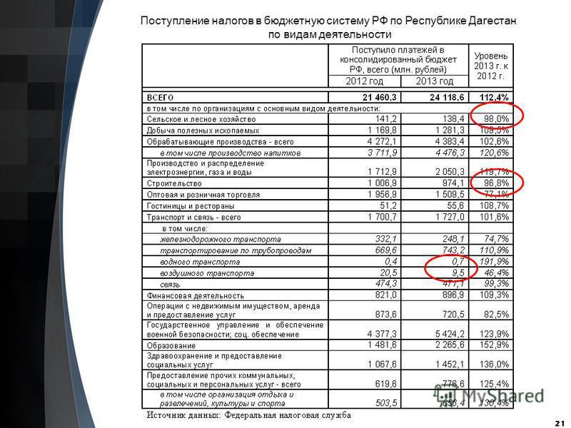 21 Поступление налогов в бюджетную систему РФ по Республике Дагестан по видам деятельности