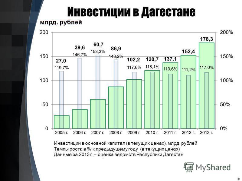 8 Инвестиции в основной капитал (в текущих ценах), млрд. рублей Темпы роста в % к предыдущему году (в текущих ценах) Данные за 2013 г. – оценка ведомств Республики Дагестан
