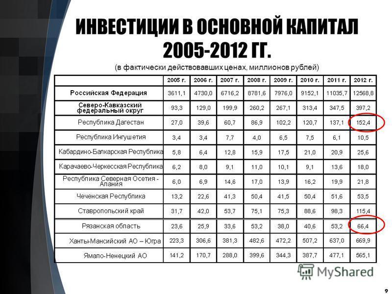 9 (в фактически действовавших ценах, миллионов рублей)
