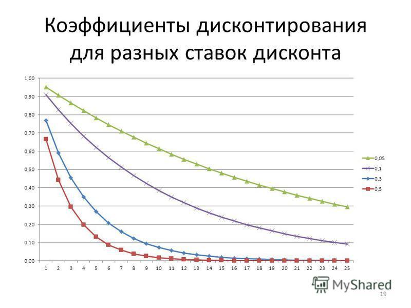 Коэффициенты дисконтирования для разных ставок дисконта 19