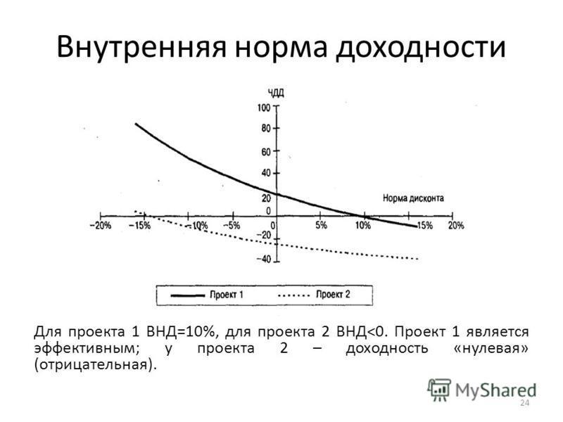 Внутренняя норма доходности Для проекта 1 ВНД=10%, для проекта 2 ВНД