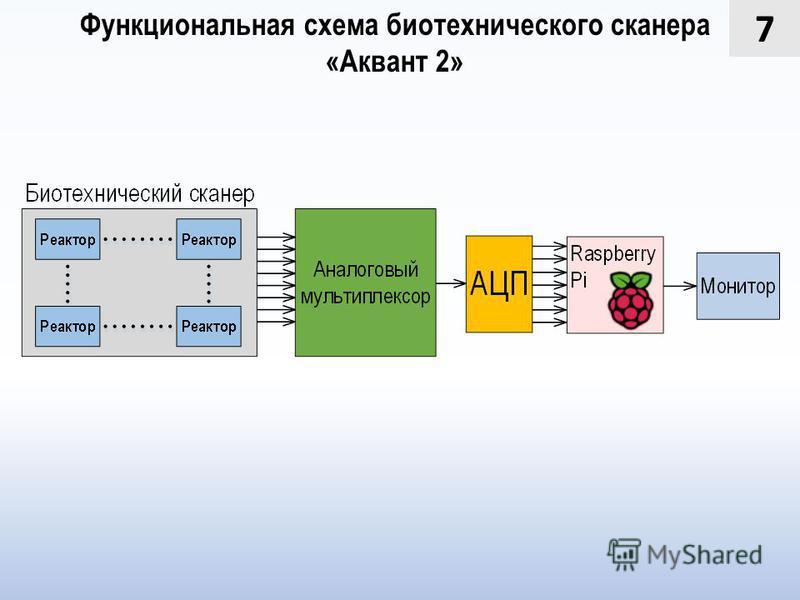 7 Функциональная схема биотехнического сканера «Аквант 2»