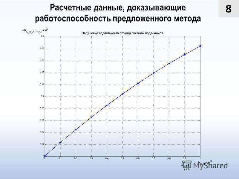 8 Расчетные данные, доказывающие работоспособность предложенного метода