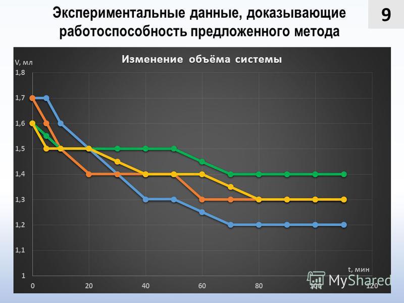 9 Экспериментальные данные, доказывающие работоспособность предложенного метода