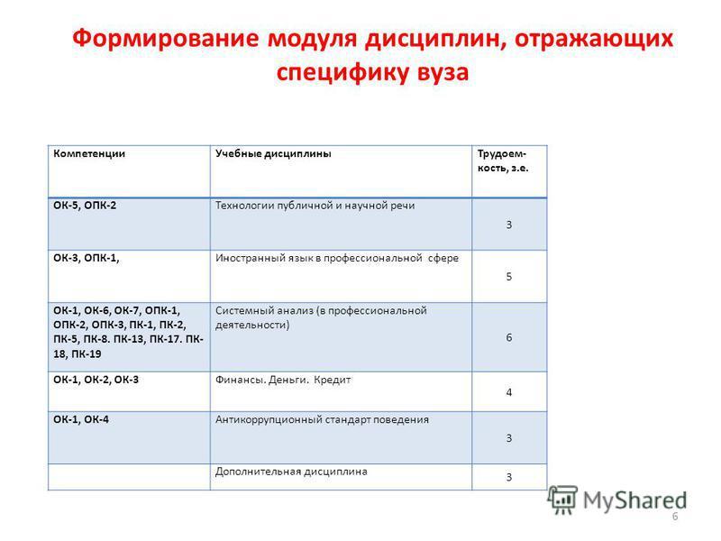 Формирование модуля дисциплин, отражающих специфику вуза Компетенции Учебные дисциплины Трудоем- кость, з.е. ОК-5, ОПК-2Технологии публичной и научной речи 3 ОК-3, ОПК-1,Иностранный язык в профессиональной сфере 5 ОК-1, ОК-6, ОК-7, ОПК-1, ОПК-2, ОПК-