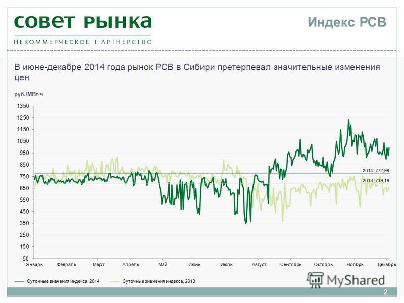 2 Индекс РСВ В июне-декабре 2014 года рынок РСВ в Сибири претерпевал значительные изменения цен Суточные значения индекса, 2014Суточные значения индекса, 2013 руб./МВт·ч 2014: 772,99 2013: 719,19
