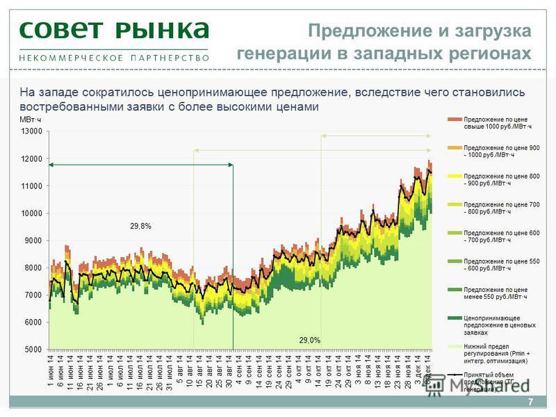 7 На западе сократилось цена принимающее предложение, вследствие чего становились востребованными заявки c более высокими ценами Предложение и загрузка генерации в западных регионах МВт·ч 29,8% 29,0%