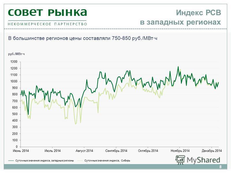 8 В большинстве регионов цены составляли 750-850 руб./МВт·ч Суточные значения индекса, западные регионы Суточные значения индекса, Сибирь руб./МВт·ч Индекс РСВ в западных регионах
