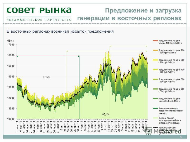 9 В восточных регионах возникал избыток предложения Предложение и загрузка генерации в восточных регионах МВт·ч 67,6% 85,1%