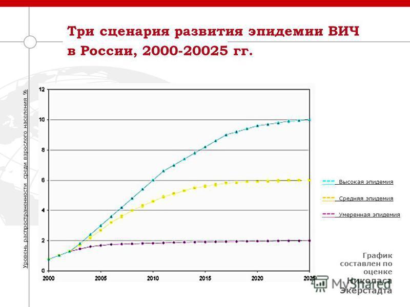 Три сценария развития эпидемии ВИЧ в России, 2000-20025 гг. Уровень распространенности среди взрослого населения % --- Высокая эпидемия --- Средняя эпидемия --- Умеренная эпидемия График составлен по оценке Николаса Экерстадта