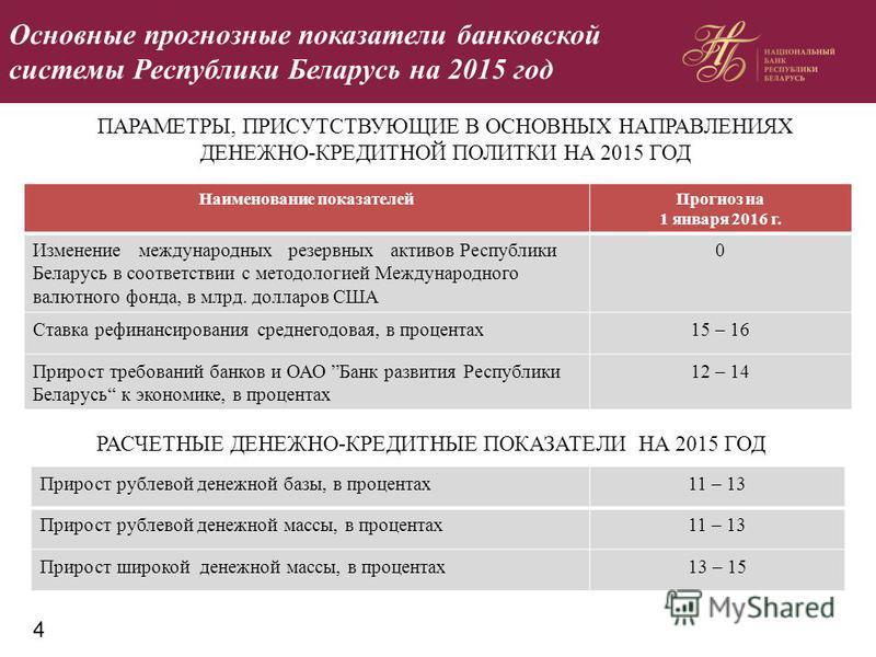 Основные прогнозные показатели банковской системы Республики Беларусь на 2015 год ПАРАМЕТРЫ, ПРИСУТСТВУЮЩИЕ В ОСНОВНЫХ НАПРАВЛЕНИЯХ ДЕНЕЖНО-КРЕДИТНОЙ ПОЛИТКИ НА 2015 ГОД Наименование показателей Прогноз на 1 января 2016 г. Изменение международных рез