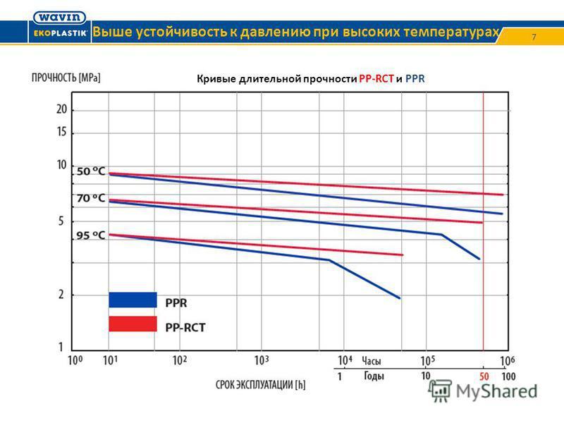 7 Кривые длительной прочности PP-RCT и PPR