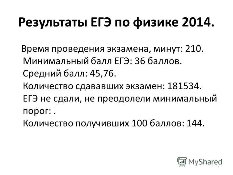 Результаты ЕГЭ по физике 2014. Время проведения экзамена, минут: 210. Минимальный балл ЕГЭ: 36 баллов. Средний балл: 45,76. Количество сдававших экзамен: 181534. ЕГЭ не сдали, не преодолели минимальный порог:. Количество получивших 100 баллов: 144. 2
