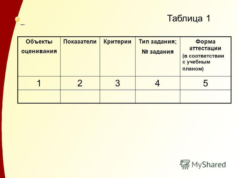Таблица 1 Объекты оценивания Показатели КритерииТип задания; задания Форма аттестации (в соответствии с учебным планом) 12345