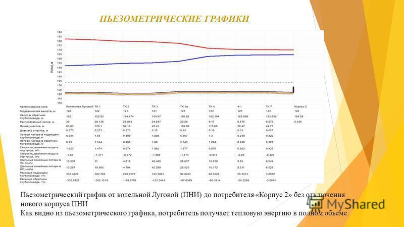 ПЬЕЗОМЕТРИЧЕСКИЕ ГРАФИКИ Пьезометрический график от котельной Луговой (ПНИ) до потребителя «Корпус 2» без отключения нового корпуса ПНИ Как видно из пьезометрического графика, потребитель получает тепловую энергию в полном объеме.