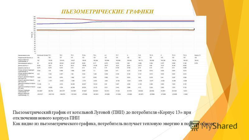ПЬЕЗОМЕТРИЧЕСКИЕ ГРАФИКИ Пьезометрический график от котельной Луговой (ПНИ) до потребителя «Корпус 13» при отключении нового корпуса ПНИ Как видно из пьезометрического графика, потребитель получает тепловую энергию в полном объеме.