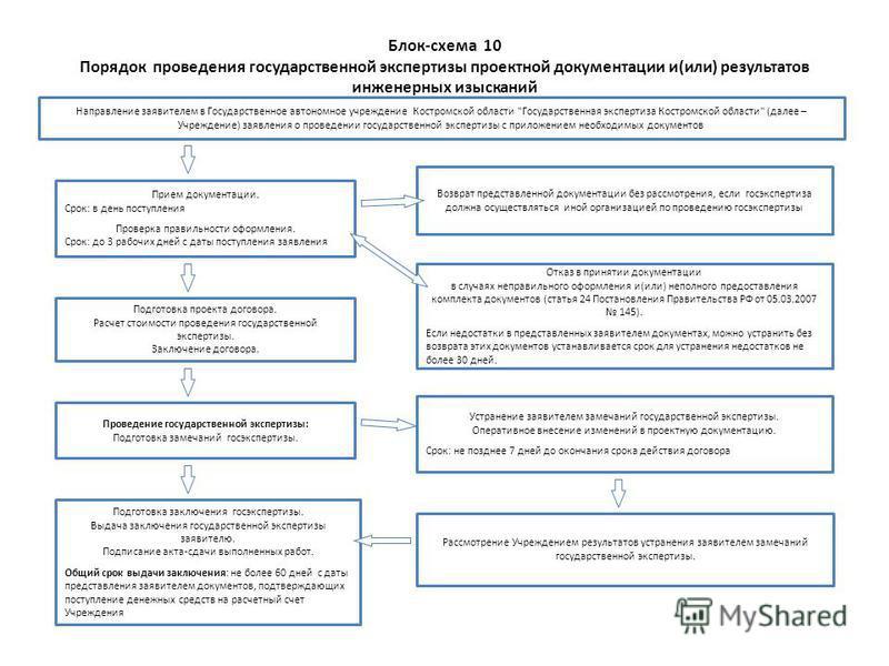 Дополнительное соглашение к договору услуг - скачать образец