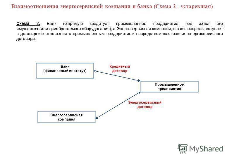 Взаимоотношения энергосервисной компании и банка (Схема 2 - устаревшая) Схема 2. Банк напрямую кредитует промышленное предприятие под залог его имущества (или приобретаемого оборудования), а Энергосервисная компания, в свою очередь, вступает в догово