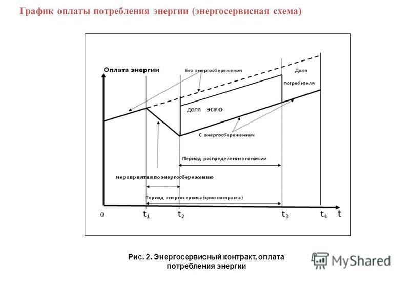 График оплаты потребления энергии (энергосервисная схема) Рис. 2. Энергосервисный контракт, оплата потребления энергии