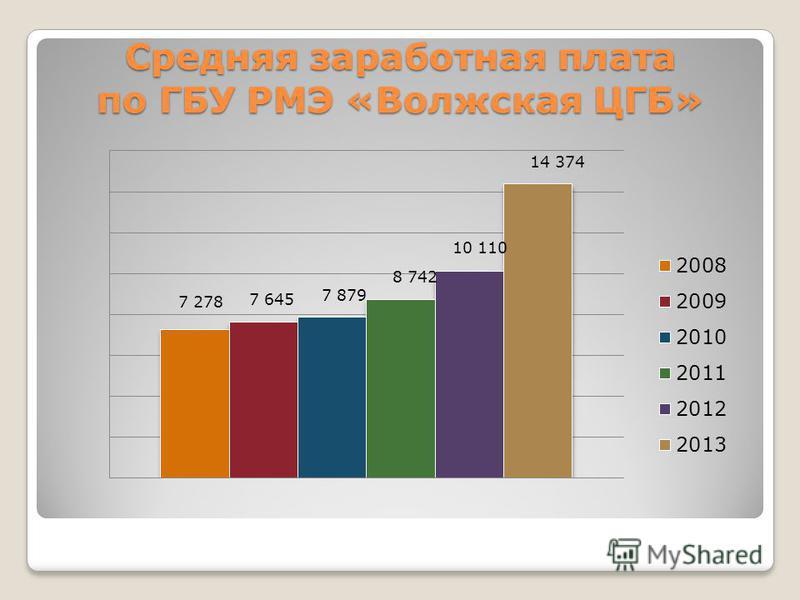 Средняя заработная плата по ГБУ РМЭ «Волжская ЦГБ»