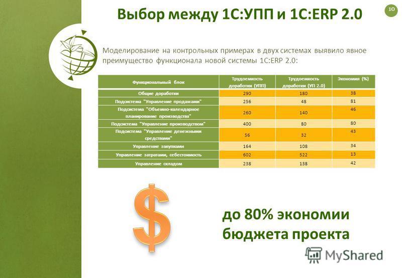 Выбор между 1С:УПП и 1С:ERP 2.0 Функциональный блок Трудоемкость доработки (УПП) Трудоемкость доработки (УП 2.0) Экономия (%) Общие доработки 290180 38 Подсистема