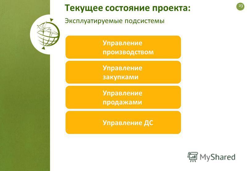 Текущее состояние проекта: Эксплуатируемые подсистемы Управление ДС Управление закупками Управление продажами Управление производством 23