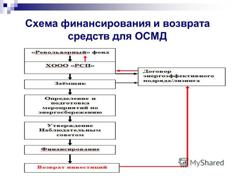 Схема финансирования и возврата средств для ОСМД