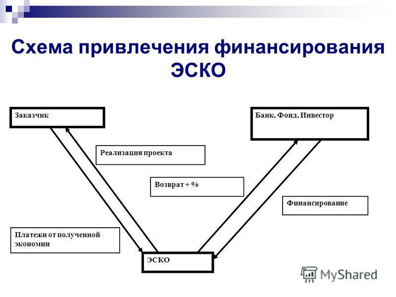 Схема привлечения финансирования ЭСКО Заказчик Банк, Фонд, Инвестор ЭСКО Финансирование Возврат + % Платежи от полученной экономии Реализация проекта