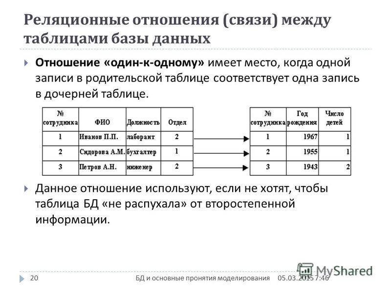 Реляционные отношения ( связи ) между таблицами базы данных Отношение « один - к - одному » имеет место, когда одной записи в родительской таблице соответствует одна запись в дочерней таблице. Данное отношение используют, если не хотят, чтобы таблица