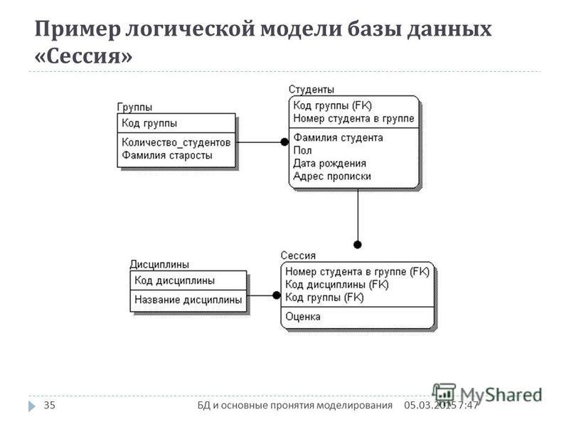 Пример логической модели базы данных « Сессия » 05.03.2015 7:4835 БД и основные пронятия моделирования