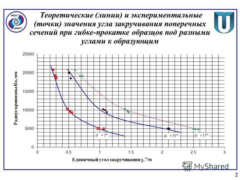 Теоретические (линии) и экспериментальные (точки) значения угла закручивания поперечных сечений при гибке-прокатке образцов под разными углами к образующим 2