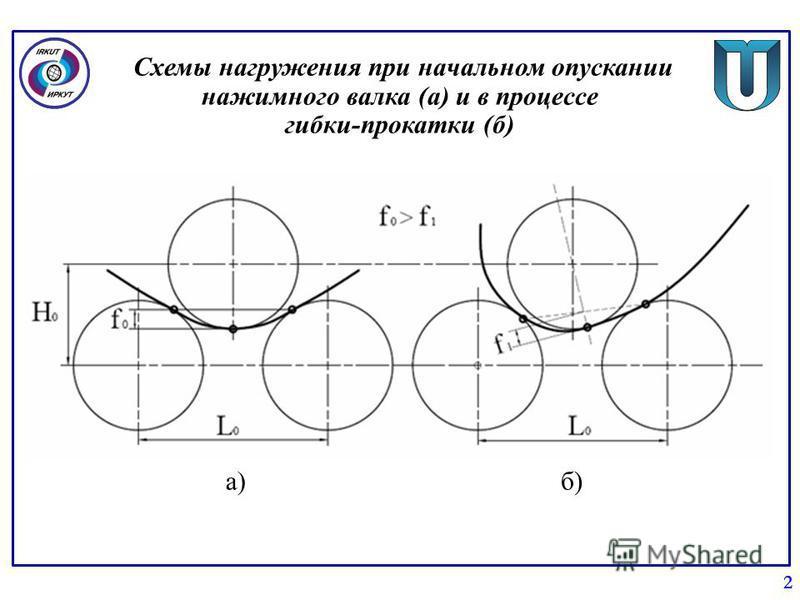 Схемы нагружения при начальном опускании нажимного валка (а) и в процессе гибки-прокатки (б) 2 а)б)