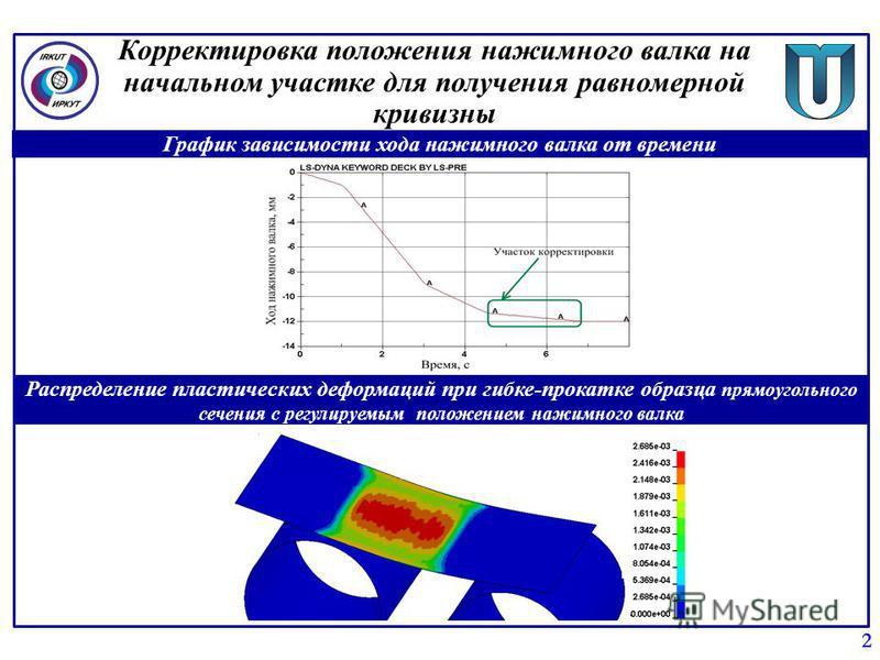 Корректировка положения нажимного валка на начальном участке для получения равномерной кривизны 2 График зависимости хода нажимного валка от времени Распределение пластических деформаций при гибке-прокатке образца прямоугольного сечения с регулируемы